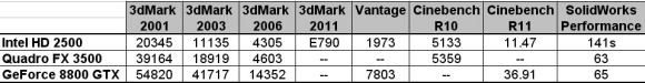 video card benchmark