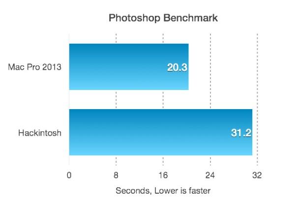 Benchmark_MacPro_vs_PC